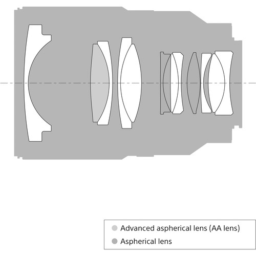 Sony fe 35mm f:1.4 za diagram